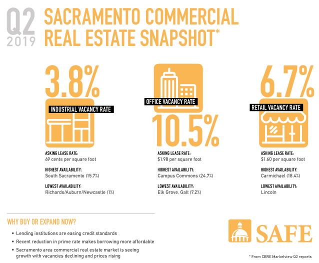 What's the latest in the Sacramento commercial real estate market